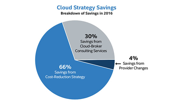 Intel IT has Reaped Big Savings on Cloud Computing