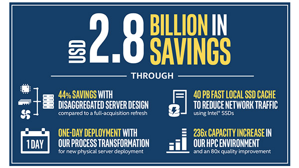 IT's DC Strategy: Leading Intel's Business Transformation